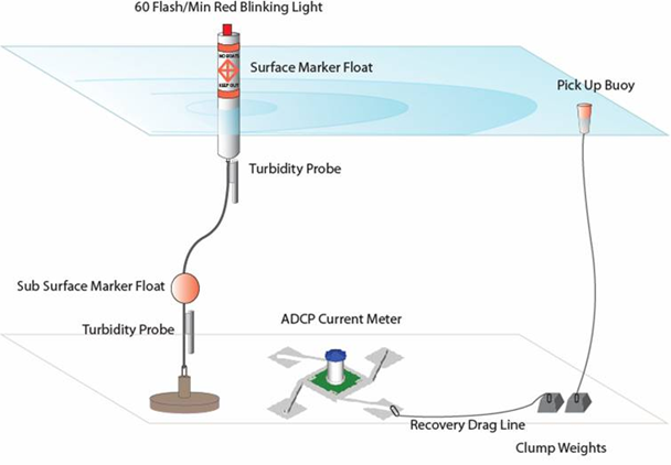 Contaminated Sediment Cleanup Monitoring